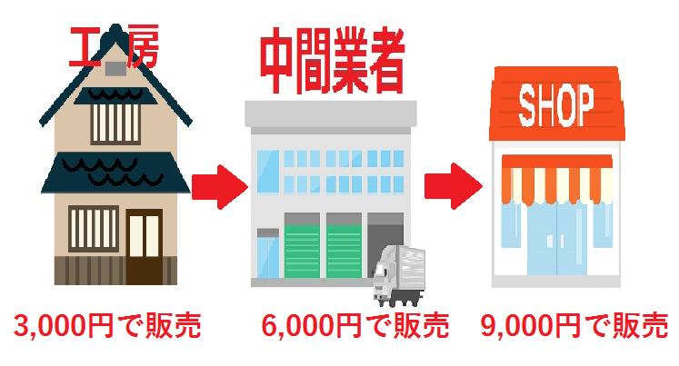 工房が3000円で販売、中間業者が6000円で販売、小売店が9000円で販売する図の画像